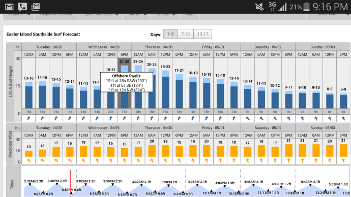 Surfline forecast for Rapa Nui. The winds weren't perfect... better would've been more easterly.